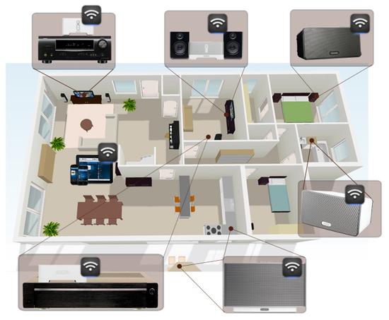 Hệ thống âm thanh đa vùng FIBARO Sonos