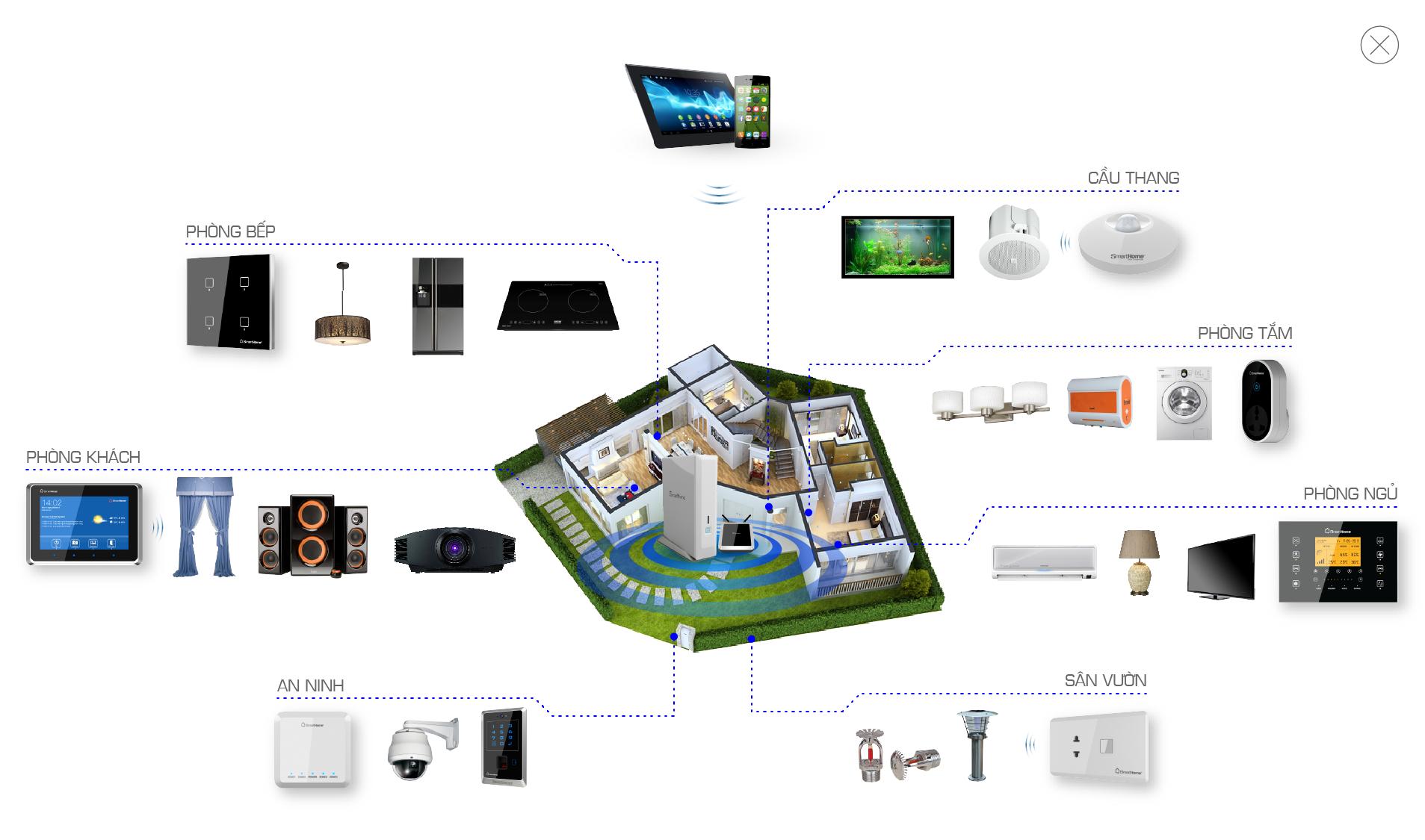 So sánh đánh giá nhà thông minh có dây không dây FIBARO