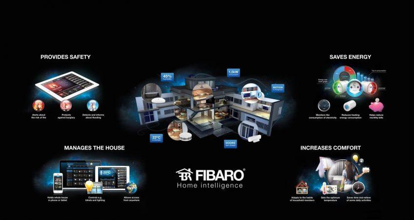 Lắp đặt hệ thống Nhà thông minh FIBARO